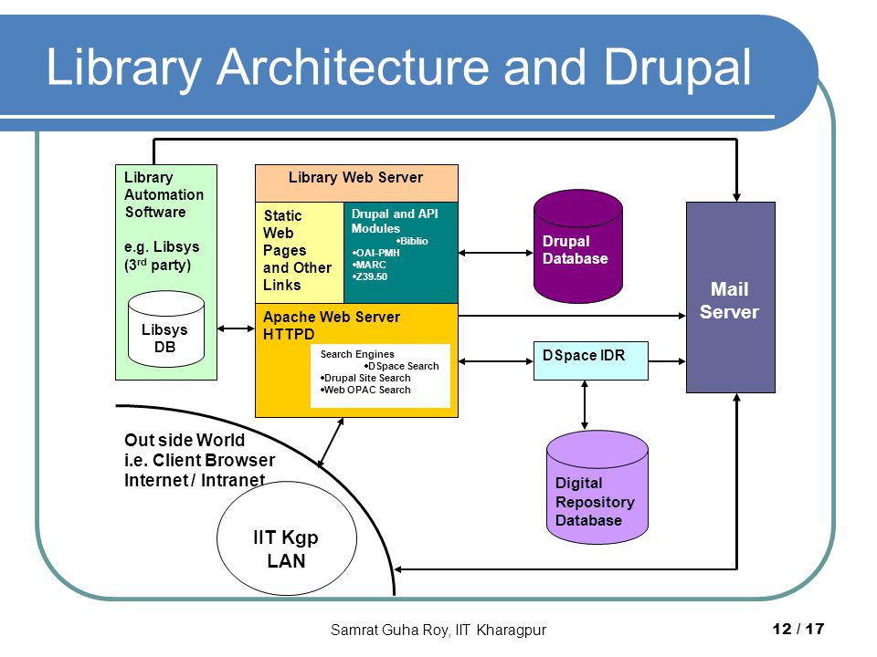 Library Architecture and Drupal