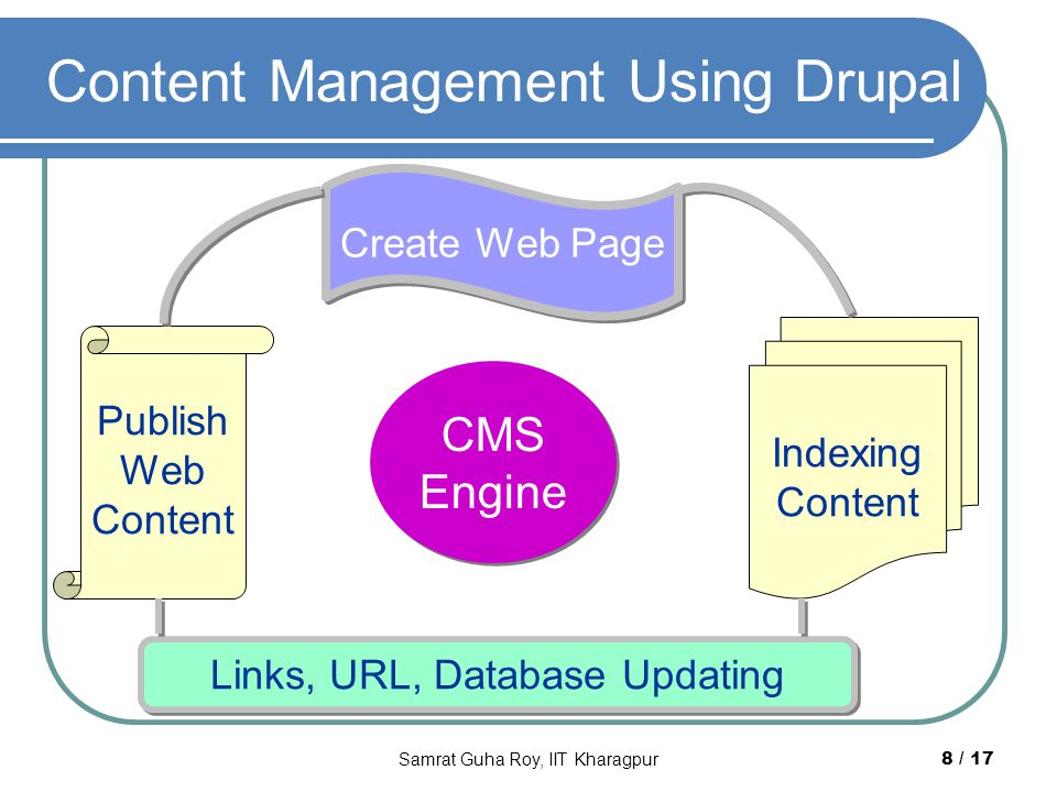 Content Management Using Drupal