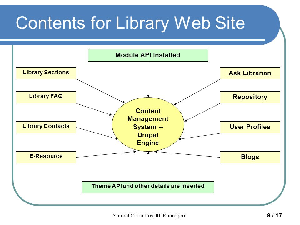 Contents for Library Web Site