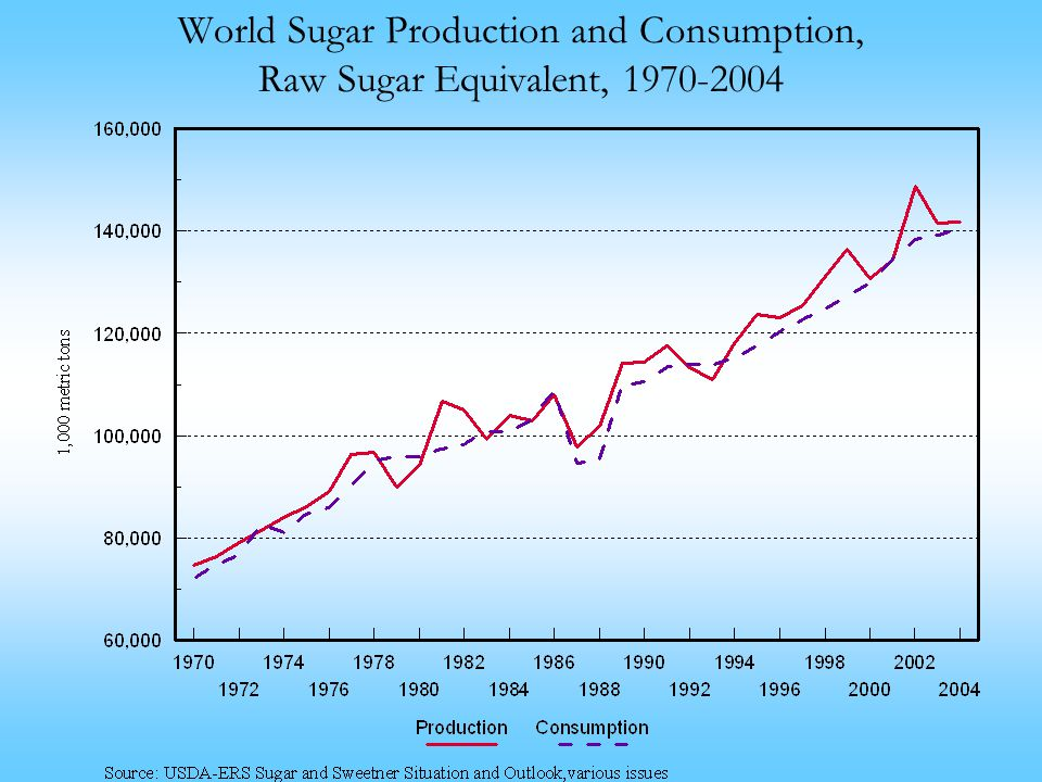 production and consumption in the raw Besides the permanent erosion of the purchasing power of their raw  national  reserves, consumption boycotting, disorder in international markets, and by  depressed raw materials price levels, which sometimes do not cover their  production.