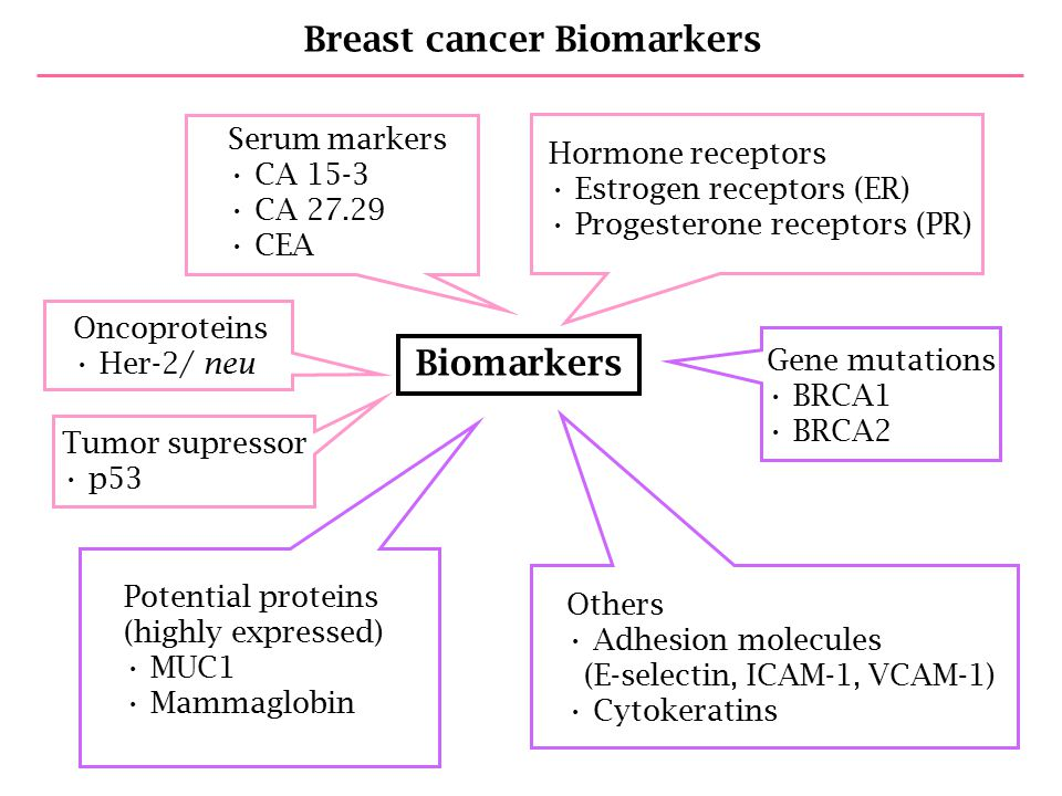 Breast cancer tumor markers increase by 20