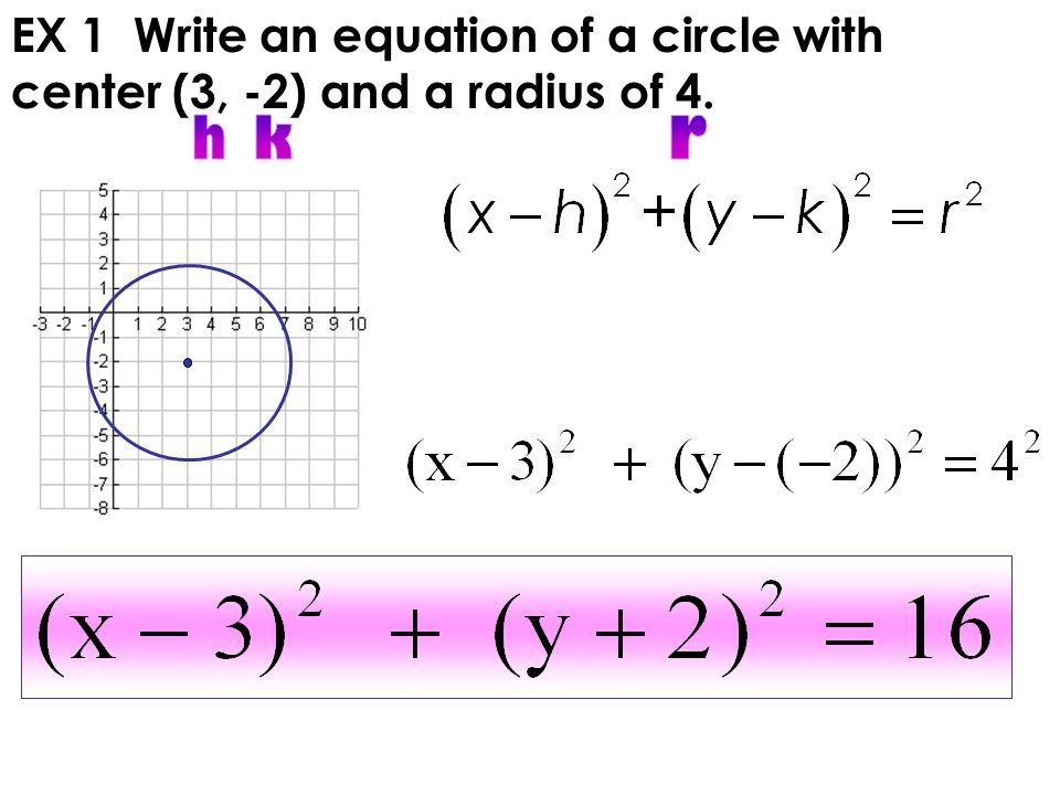 How to Write the Equation of the Circle in Standard Form