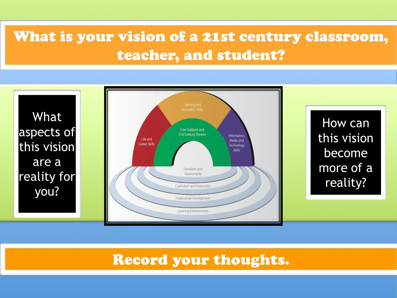 What is your vision of a 21st century classroom, teacher, and student