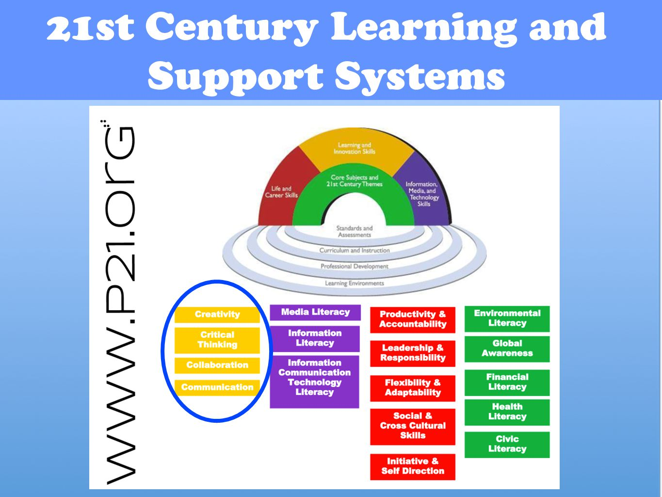 21st Century Learning and Support Systems