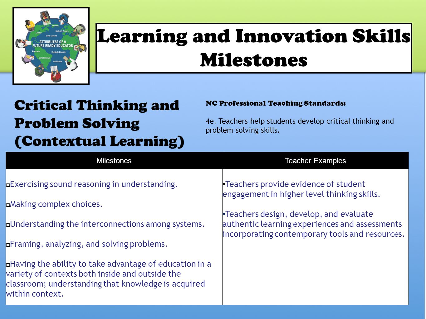 Learning and Innovation Skills Milestones