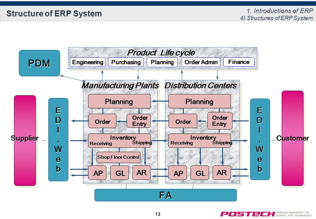erp implementation for steel industry Erp implementation for steel industry   critical success factors and sap asap     contents introduction 3 about sap 3 literature review 4 asap methodology 4 critical success factors 5 analyzing sap erp's success in steel industry 8 case study: tata steel 8 case study: jindal stainless ltd 15 conclusion 17 references 18.