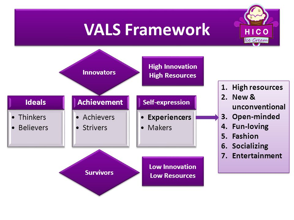 vals achievers Achievers: goal-oriented lifestyle browse the definition and meaning of more terms similar to values and lifestyles (vals) research.