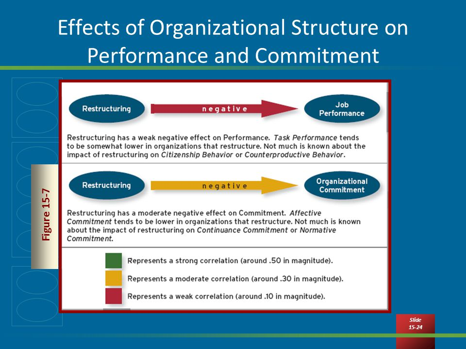 organizational structure and the affect on Read chapter 1 organizational change and redesign:  located in the societal structure of work—some  sheets) affect organizational design and.
