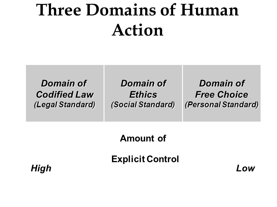 Three Domains of Human Action