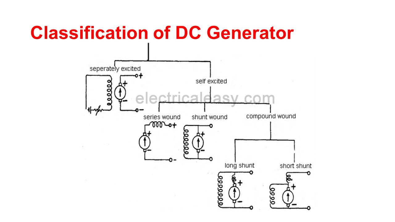 Dc generator chapter ppt video online download 68 classification of dc generator cheapraybanclubmaster Choice Image