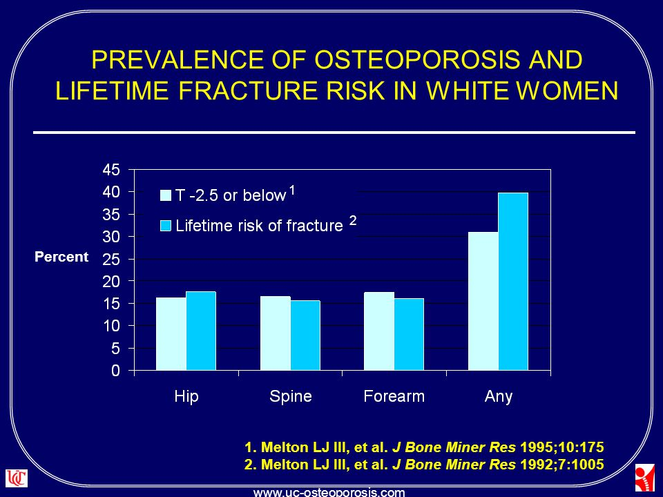 osteoporosis in 84 year old white woman Women are much more likely to get osteoporosis than men, though men are underdiagnosed for the disease learn how and why gender affects osteoporosis risk  the average white woman loses one.