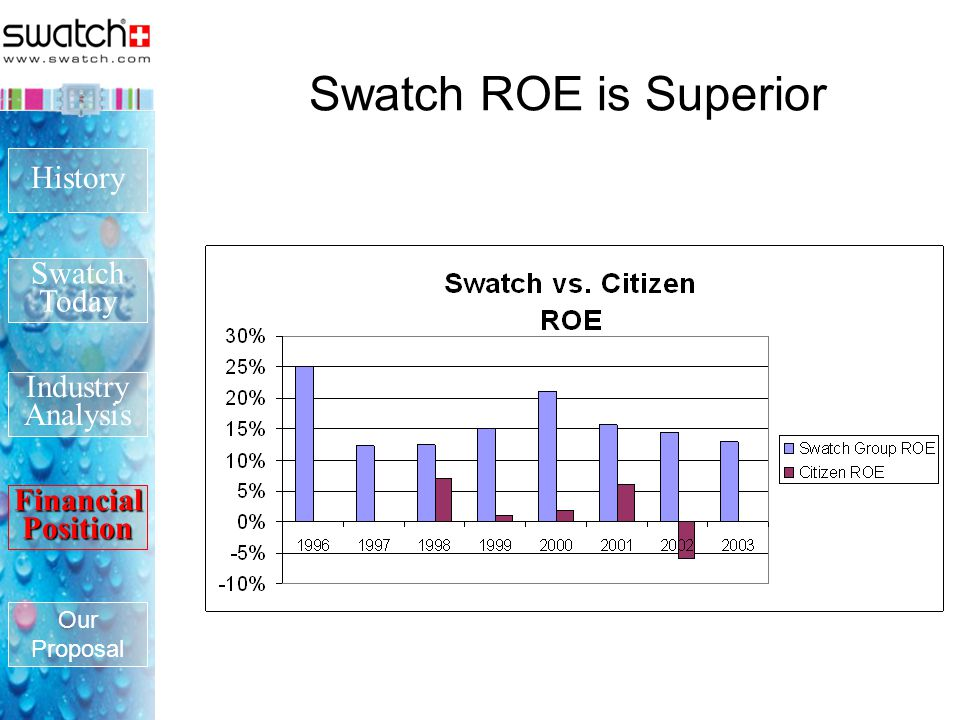 swatch swot Learn the key steps involved in conducting a swot analysis for your business.