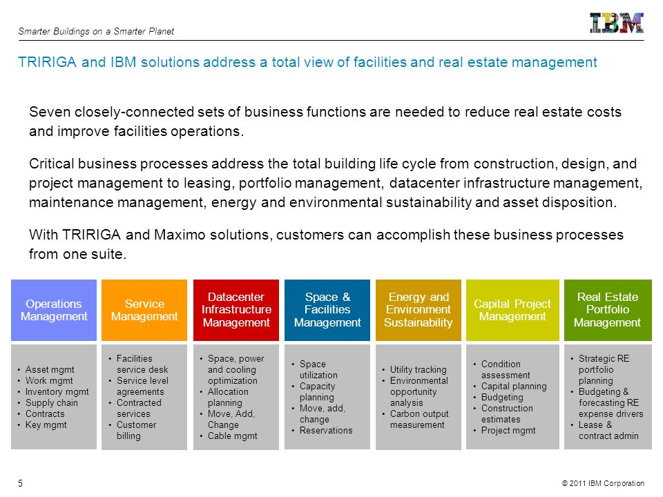 Real Estate Operations : Smarter buildings a way to manage real estate and