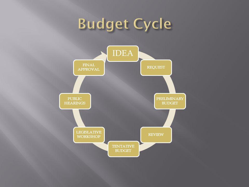 Budget Cycle IDEA REQUEST PRELIMINARY BUDGET REVIEW TENTATIVE BUDGET