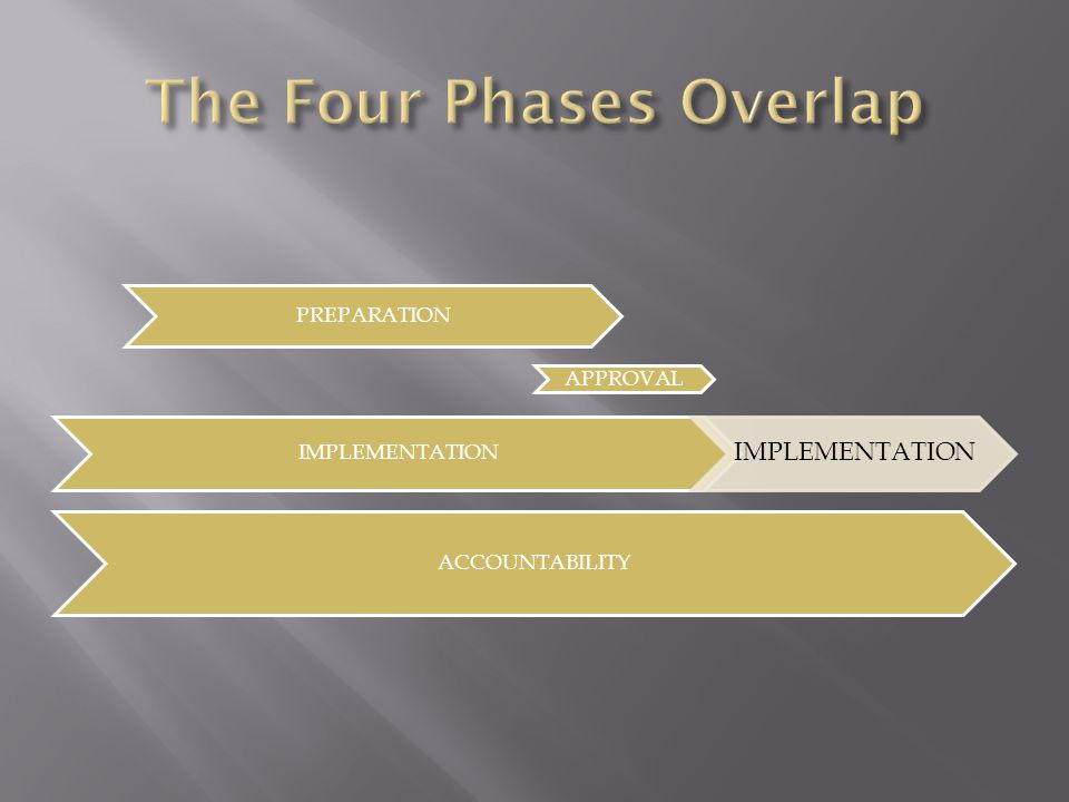 The Four Phases Overlap