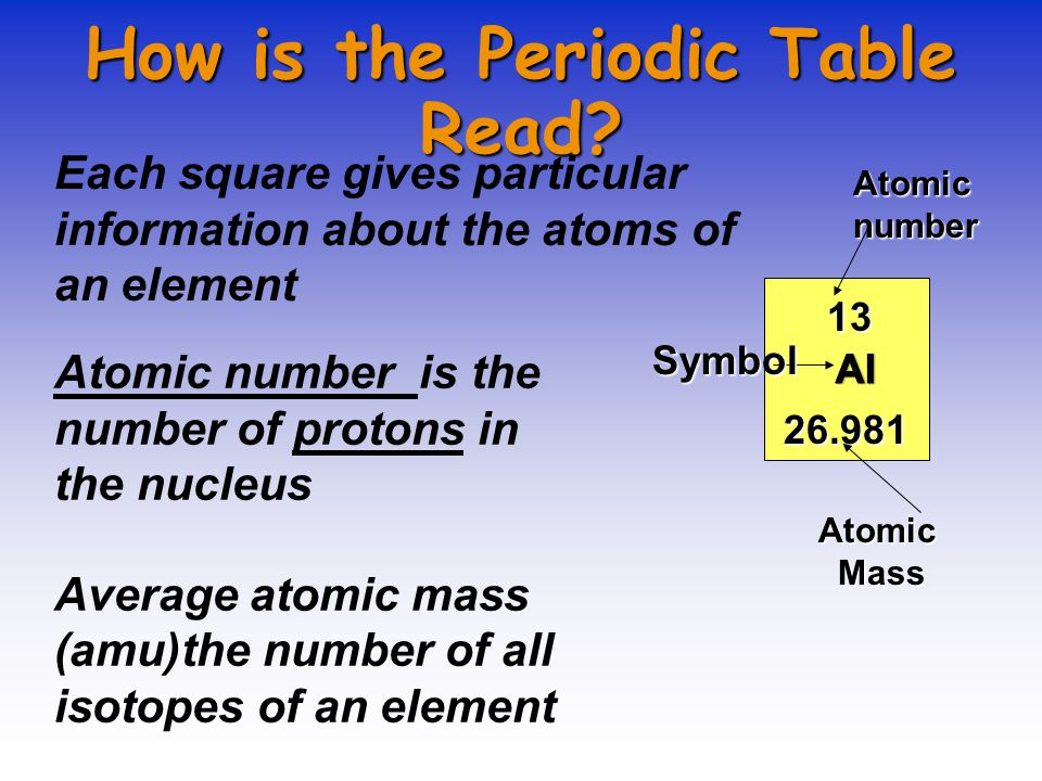 How periodic table of elements how to read periodic table of how periodic table of elements how to read warm up need notebook colored pencils urtaz Image collections