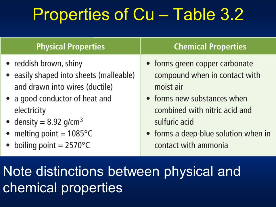 Chapt 3 matter properties change ppt download for Table properties
