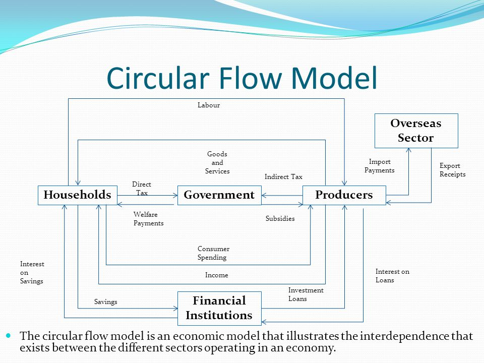 23 growth assignment 2 part one b ppt video online download 2 financial institutions circular flow model ccuart Images
