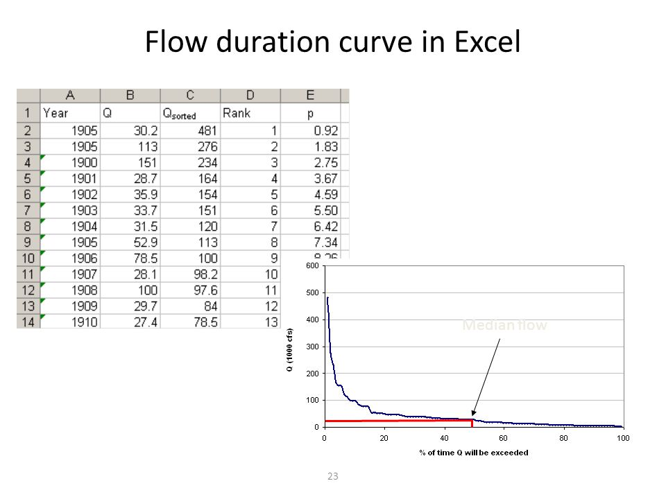 Flow duration curve in Excel