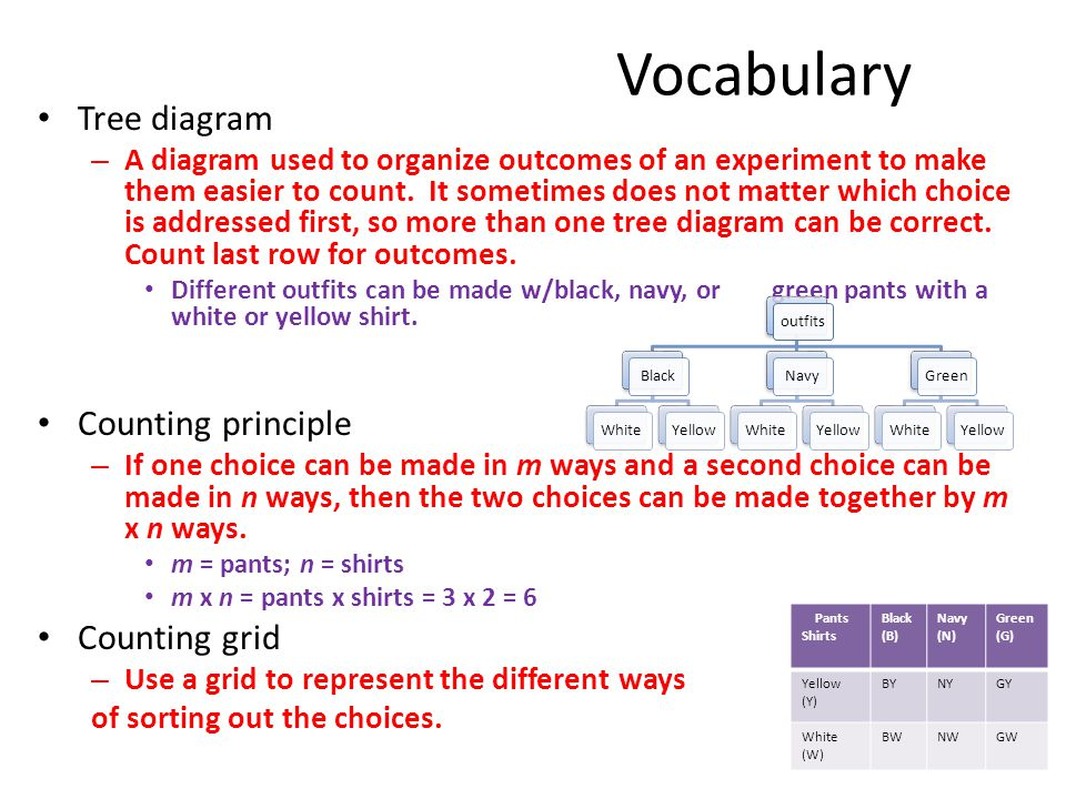 11 5 6th grade math counting methods ppt video online download vocabulary tree diagram counting principle counting grid ccuart Choice Image