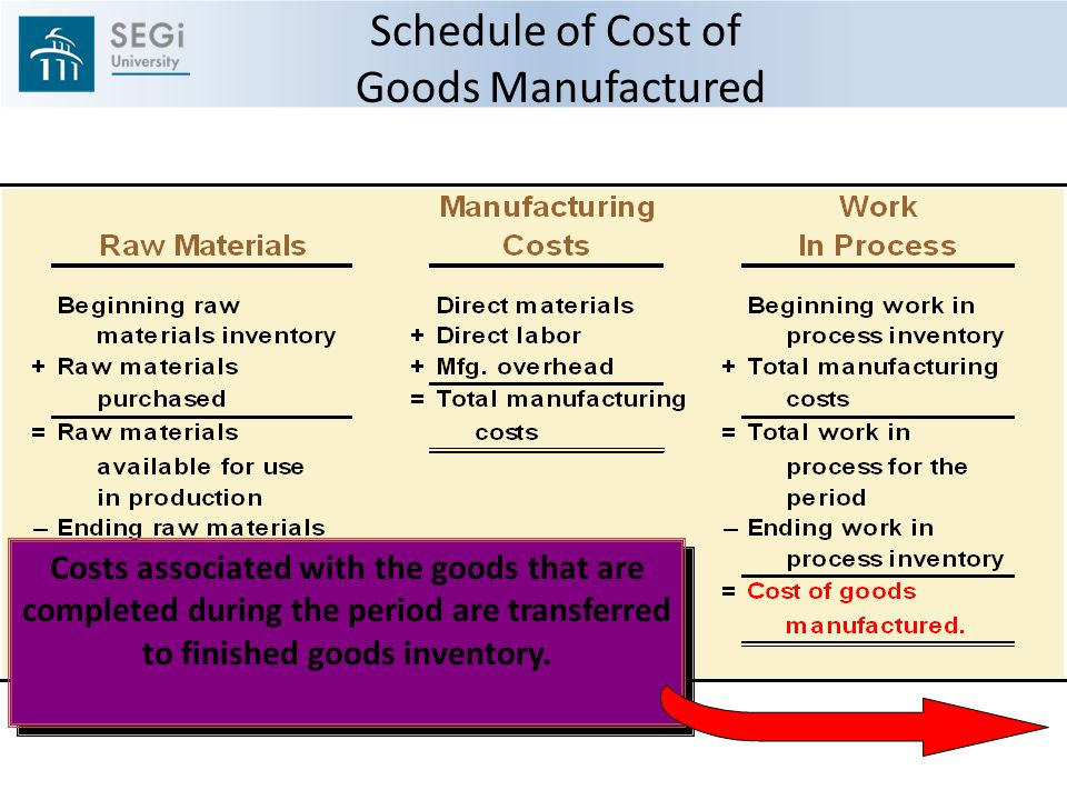 how to prepare a schedule of cost of goods manufactured