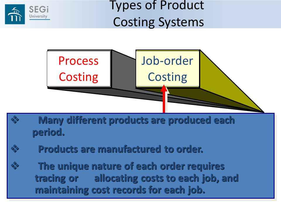 products costing system In an activity-based costing system, you assign ordering costs, such as the costs of telephone operators and ordering system computers, to products once the ordering process is complete, you add costs of setup to the product's cost, and so on, until the product is completed.