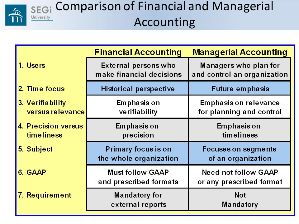 a comparison of financial reports in Audit, review & compilation: how cpa reports differ many companies provide their financial statements, along with a cpa's report, to lenders, investors, suppliers and customers.