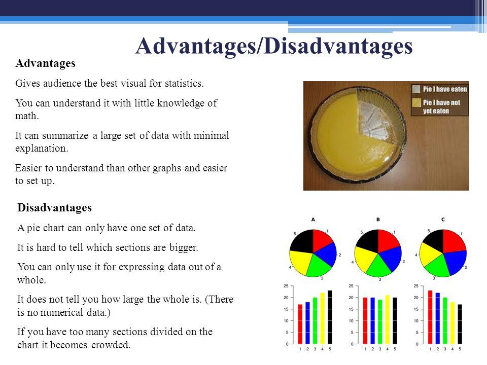 Understanding the benefits of using visuals in your presentation