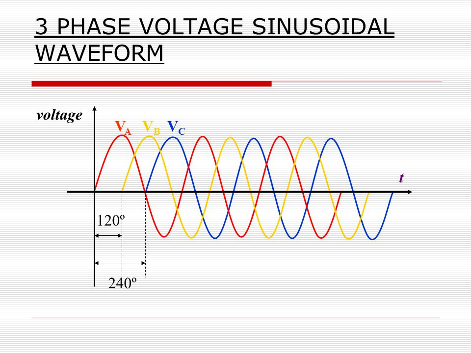 3 phase waveform driverlayer search engine for Soil 3 phase system