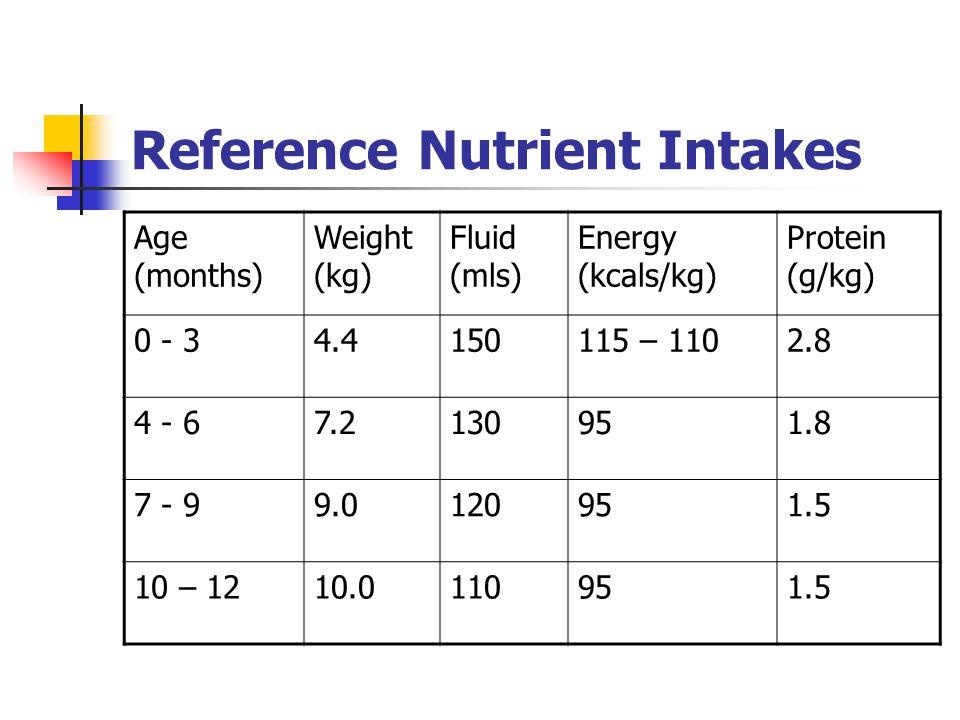 Department of Nutrition & Dietetics A.M.N.C.H.