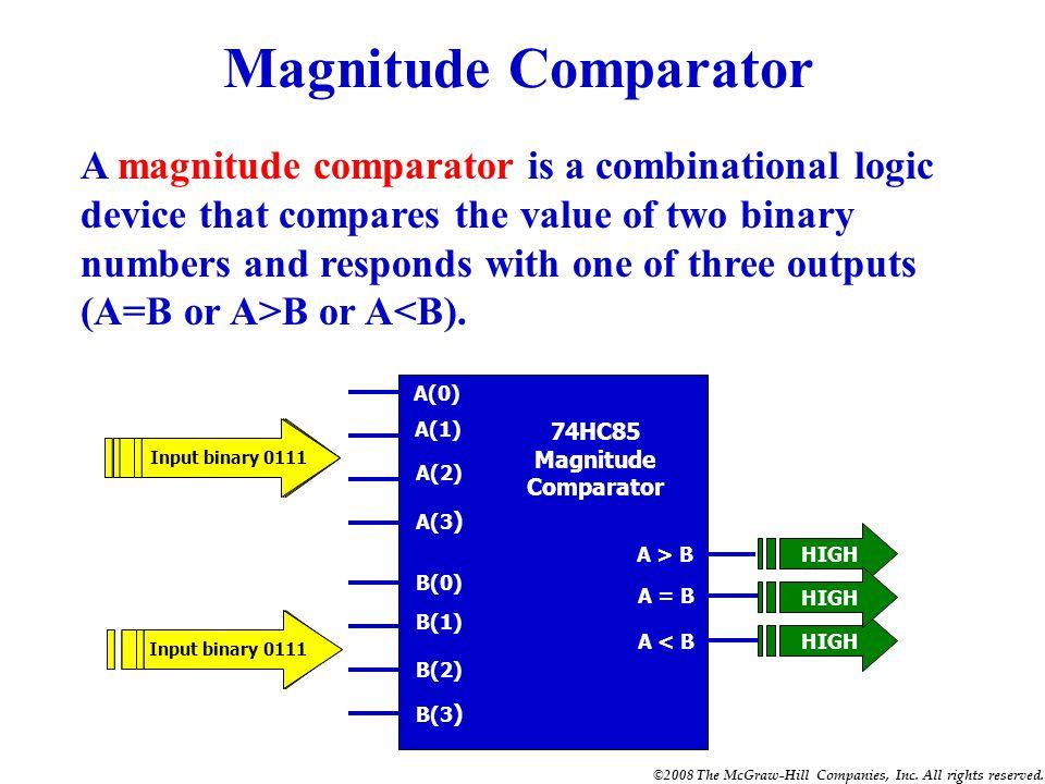 Binary comparator ic