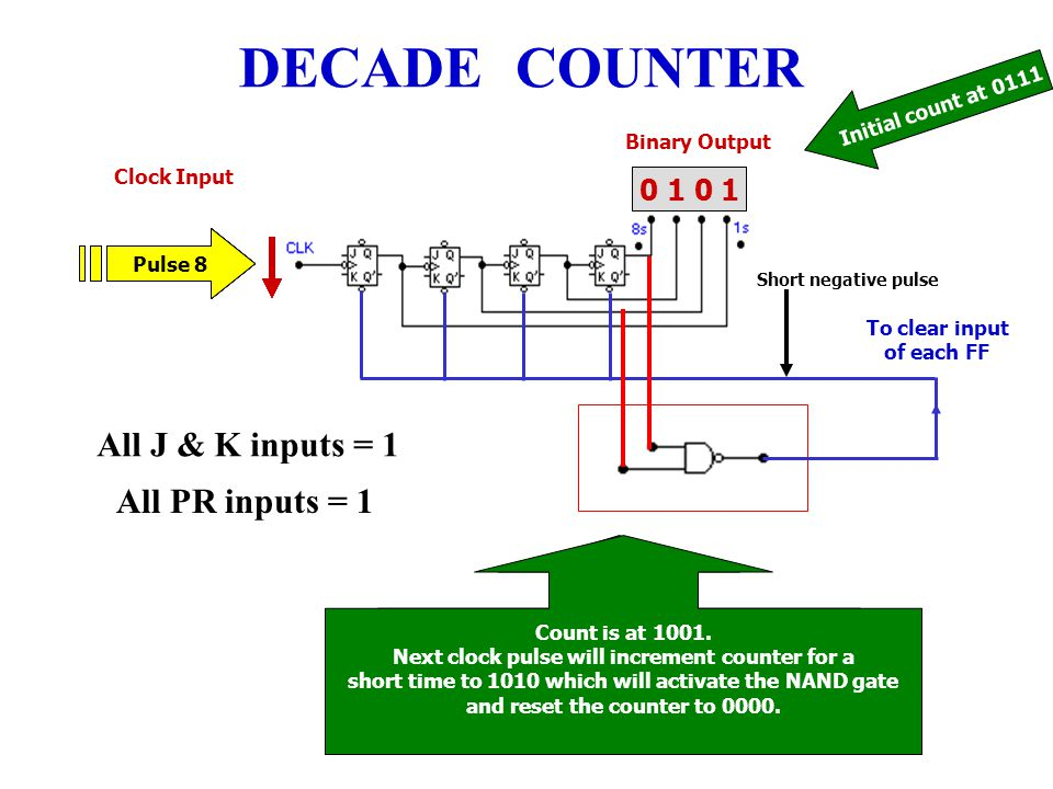 2 Input Counter : Electronics technology ppt video online download