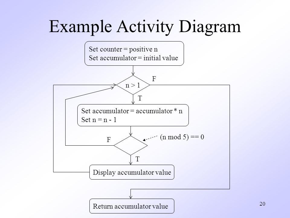 unified modeling language