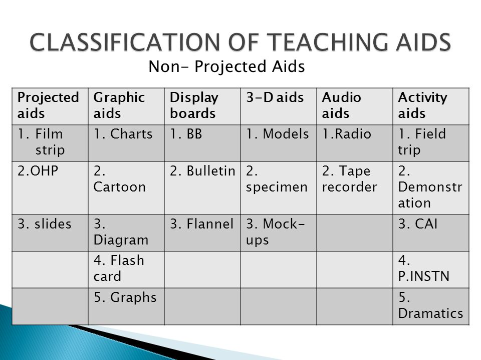 AUDIO VISUAL AIDS DEFINITION. - ppt video online download