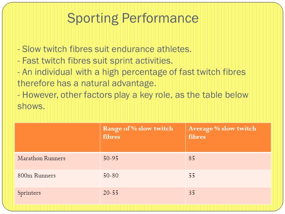 Types Of Muscle Fibre Learning Objectives Ppt Video