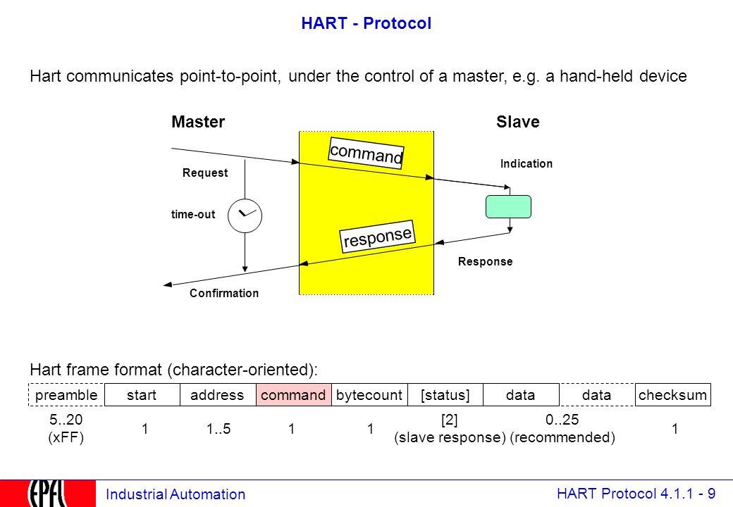 hart protocol