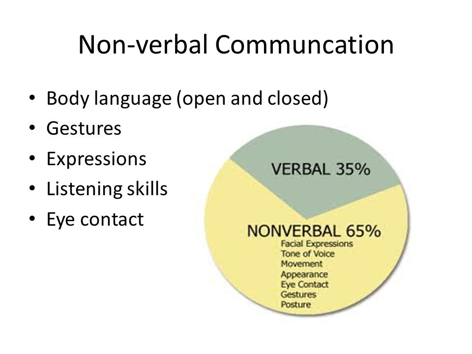eye contact is the primary non Communication that is produced by some means other than words (eye contact, body language, or vocal cues, for example) (knapp & hall, 2002) 1 the five primary functions of nonverbal behavior (argyle, 1988).