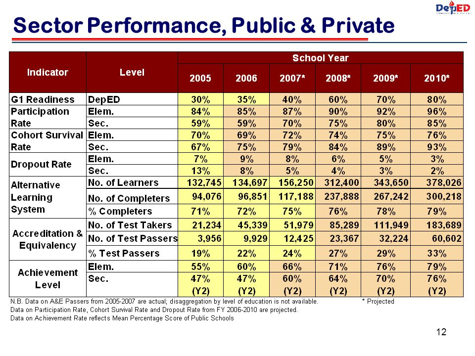 Sector Performance, Public & Private