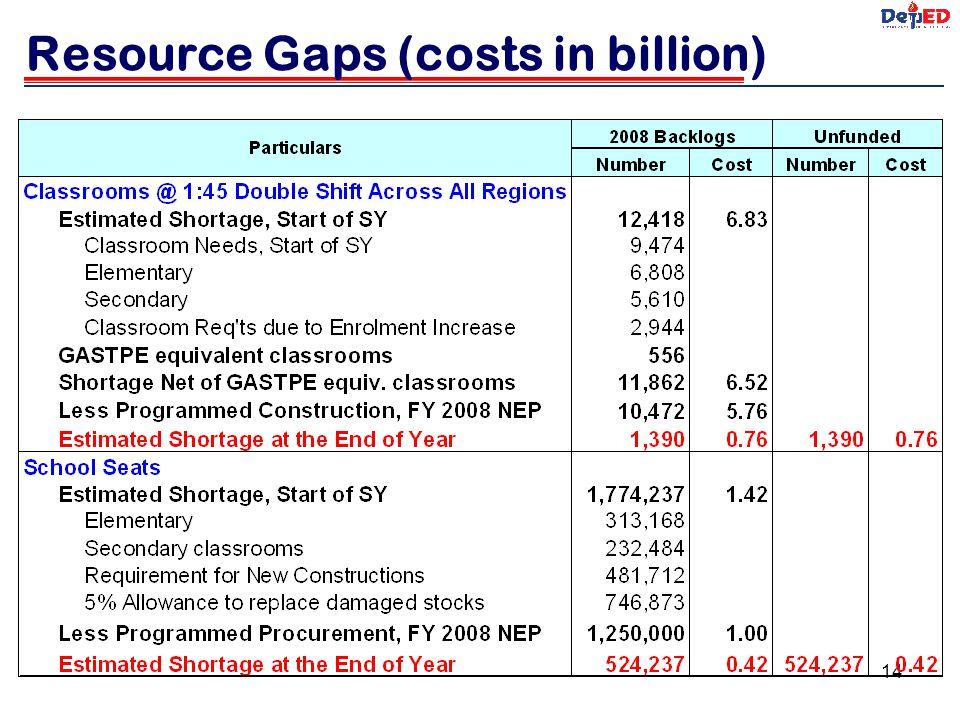 Resource Gaps (costs in billion)