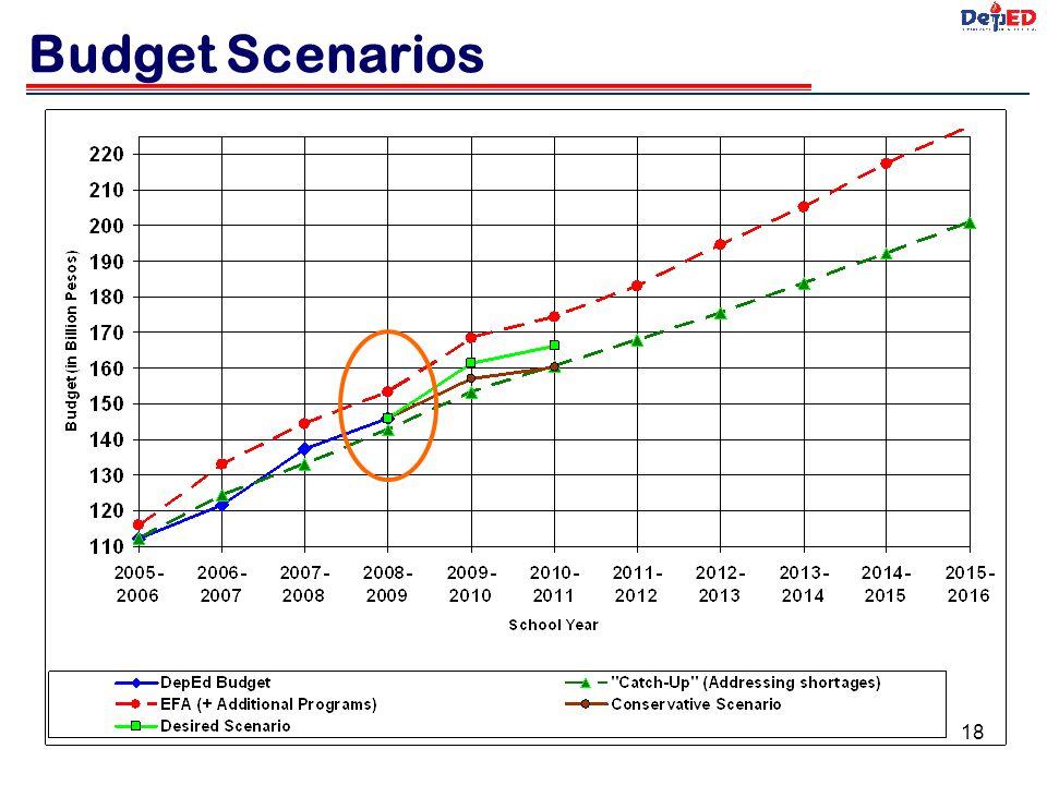 Budget Scenarios