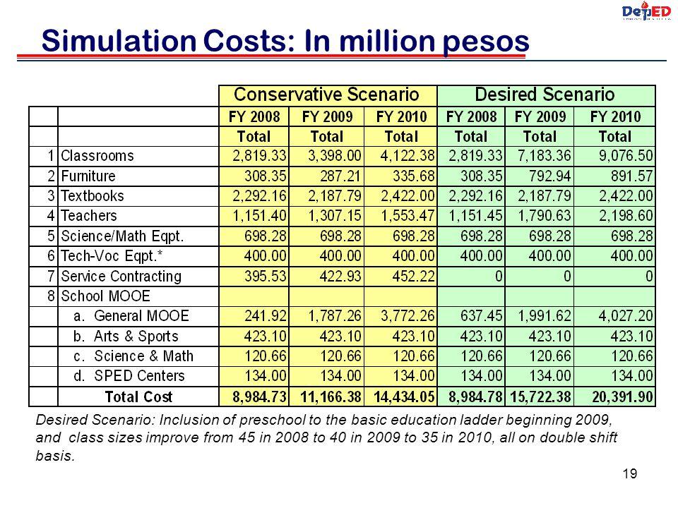 Simulation Costs: In million pesos