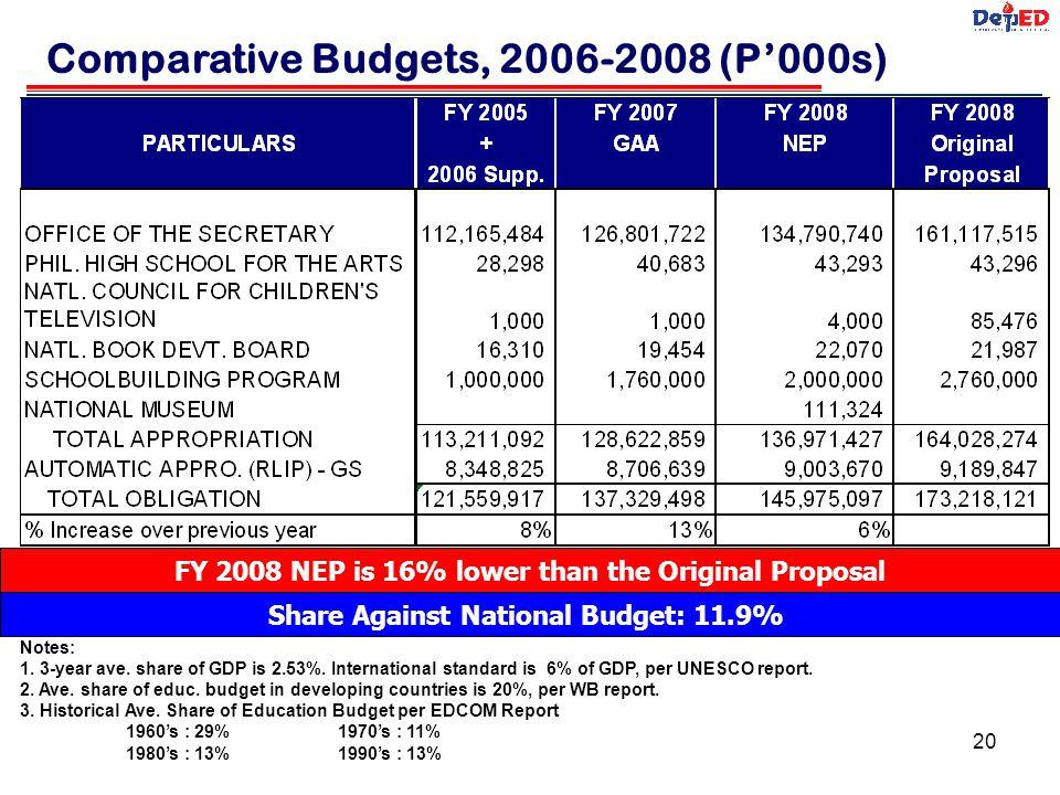 Comparative Budgets, 2006-2008 (P'000s)