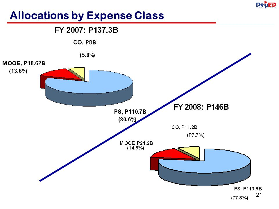 Allocations by Expense Class