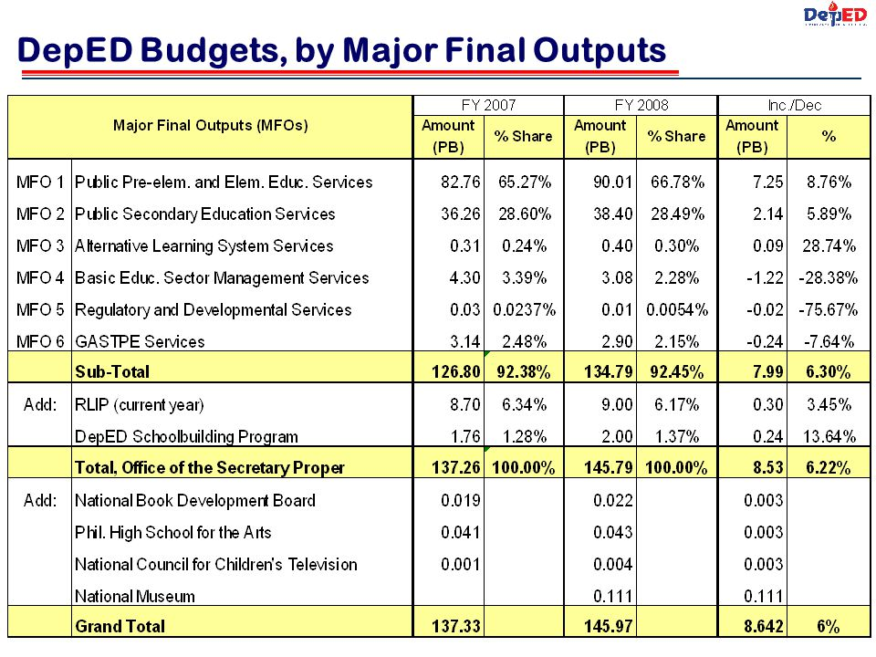 DepED Budgets, by Major Final Outputs