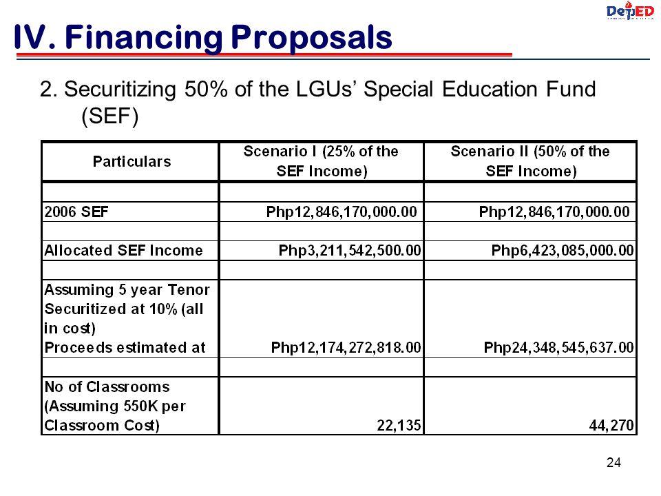 IV. Financing Proposals