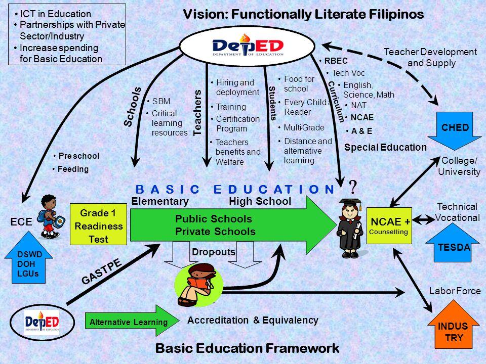 Vision: Functionally Literate Filipinos