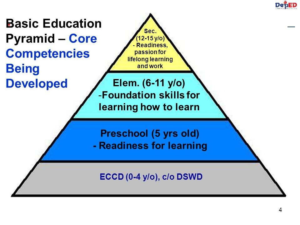 - Readiness for learning