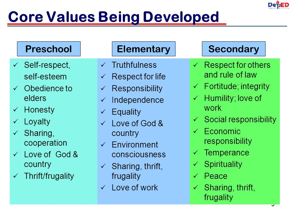 Core Values Being Developed