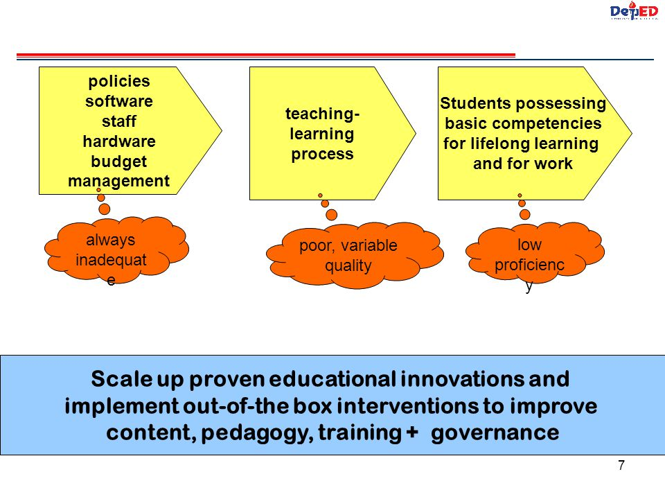 Scale up proven educational innovations and