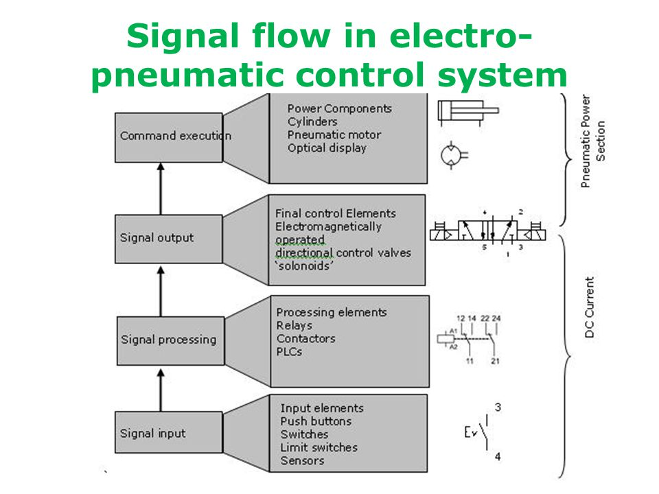 Electro Pneumatics Module 1 Ppt Video Online Download